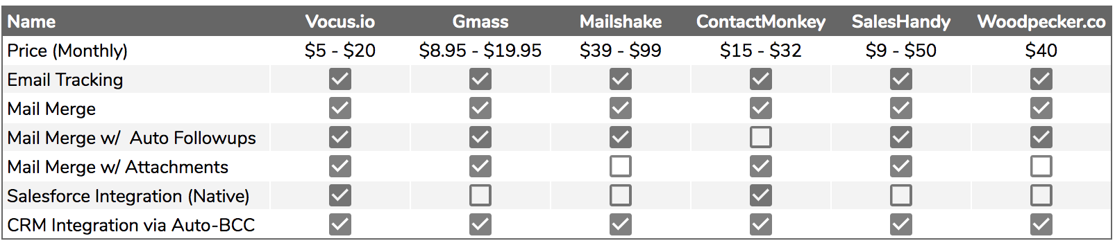 Mailmerge Comparisons